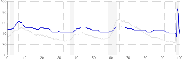 Alaska monthly unemployment rate chart from 1990 to October 2020